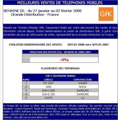 GfK : Meilleures ventes de téléphones mobiles Grande Distribution - Semaine 5-2008